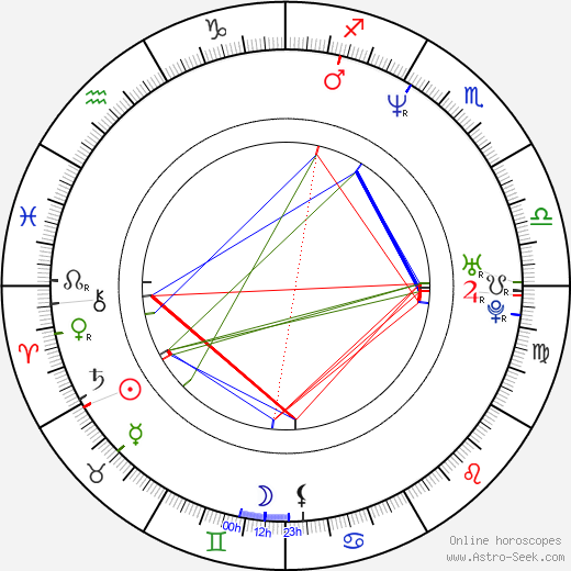Toby Stephens astro natal birth chart, Toby Stephens horoscope, astrology