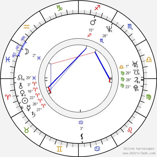Ximena Fassi birth chart, biography, wikipedia 2019, 2020