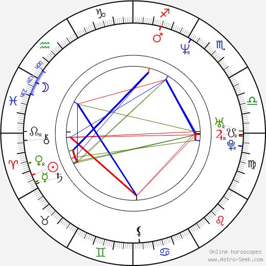 Ximena Fassi birth chart, Ximena Fassi astro natal horoscope, astrology