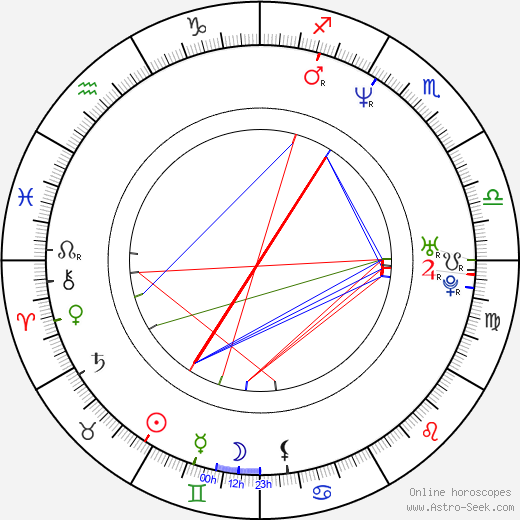 Alan Jonsson birth chart, Alan Jonsson astro natal horoscope, astrology