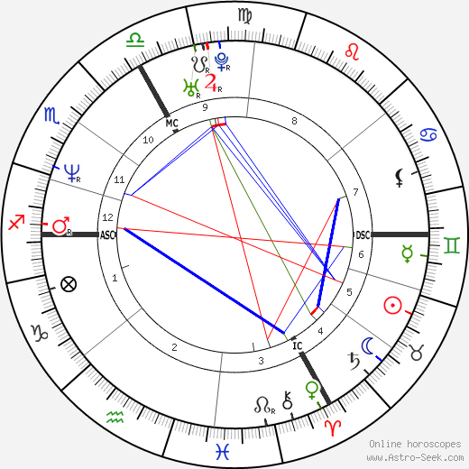 Alexandra Ledermann день рождения гороскоп, Alexandra Ledermann Натальная карта онлайн