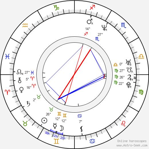 Alicia Arden birth chart, biography, wikipedia 2020, 2021
