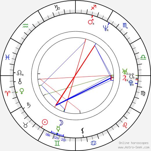 Alicia Arden birth chart, Alicia Arden astro natal horoscope, astrology