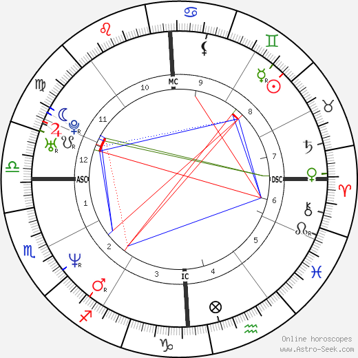 Anne Heche astro natal birth chart, Anne Heche horoscope, astrology