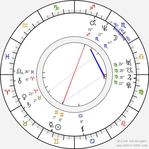 Anthony Azizi birth chart, biography, wikipedia 2020, 2021