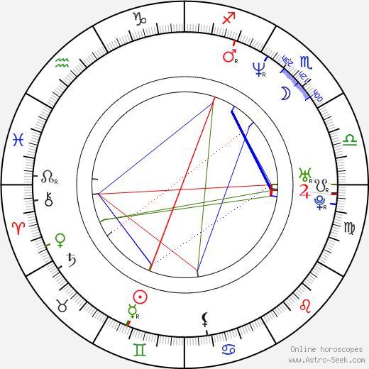 Anthony Azizi birth chart, Anthony Azizi astro natal horoscope, astrology