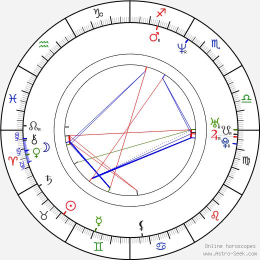 Beto Gómez birth chart, Beto Gómez astro natal horoscope, astrology