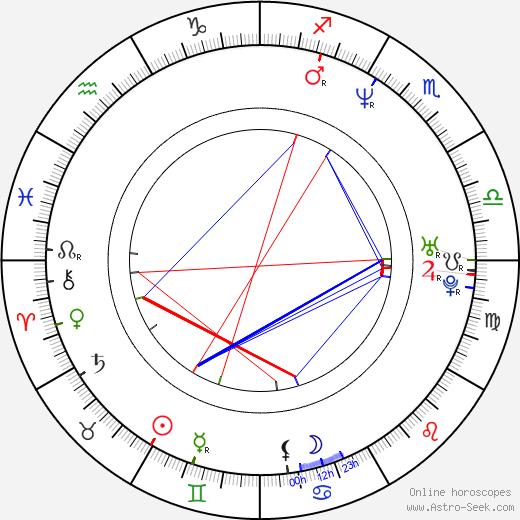 Brian James birth chart, Brian James astro natal horoscope, astrology
