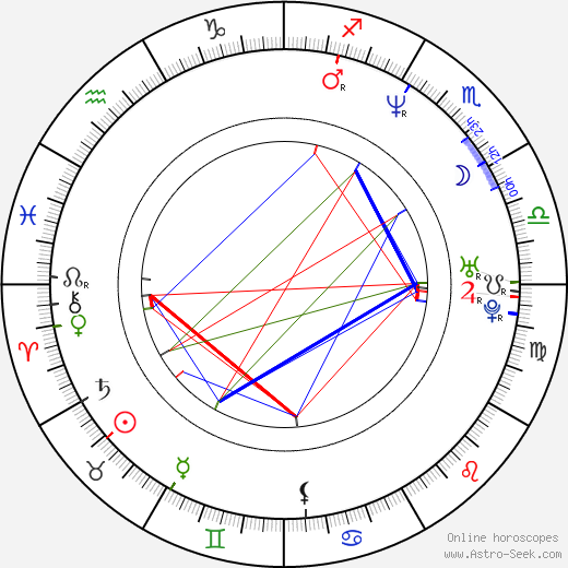 Carrie Stevens birth chart, Carrie Stevens astro natal horoscope, astrology