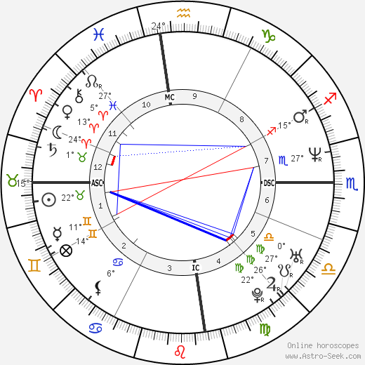 Cate Blanchett birth chart, biography, wikipedia 2018, 2019
