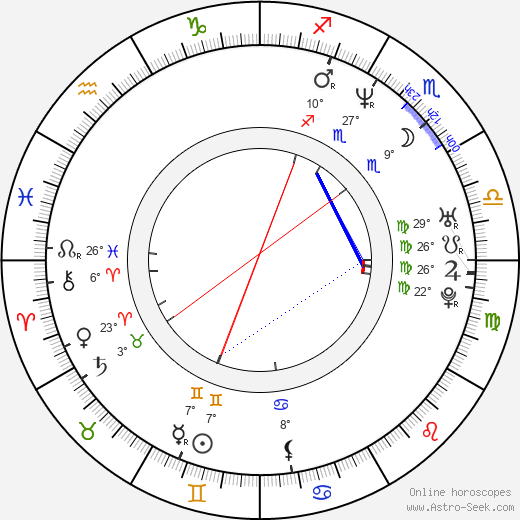 Christopher Robin Miller birth chart, biography, wikipedia 2019, 2020