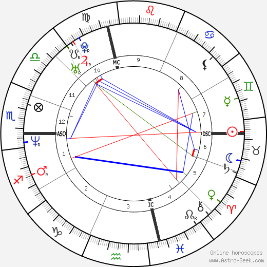 Danny Wood birth chart, Danny Wood astro natal horoscope, astrology
