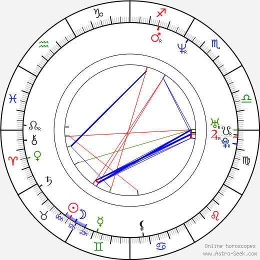 David Boreanaz astro natal birth chart, David Boreanaz horoscope, astrology
