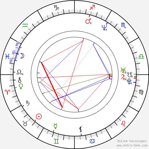 Dennis Bergkamp birth chart, Dennis Bergkamp astro natal horoscope, astrology