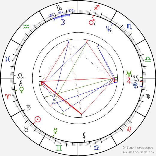 Djordje Milosavljevic astro natal birth chart, Djordje Milosavljevic horoscope, astrology