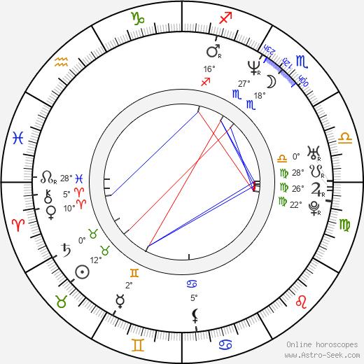 Eduardo Luna birth chart, biography, wikipedia 2020, 2021