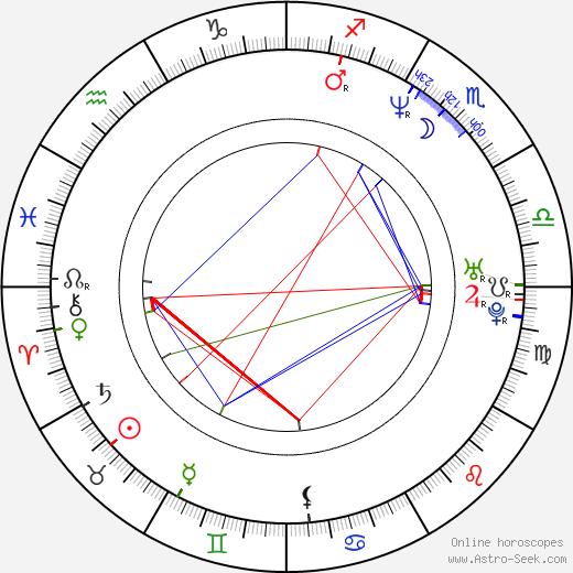 Eduardo Luna birth chart, Eduardo Luna astro natal horoscope, astrology