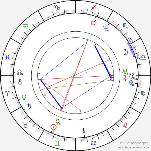 Eric Fish birth chart, Eric Fish astro natal horoscope, astrology