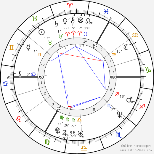 Fabrice Tiozzo birth chart, biography, wikipedia 2018, 2019