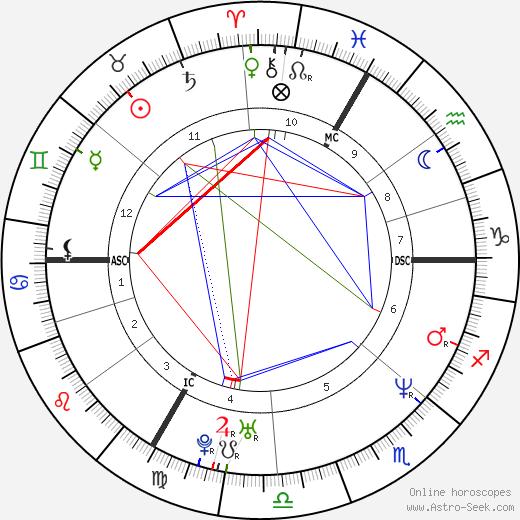 Fabrice Tiozzo tema natale, oroscopo, Fabrice Tiozzo oroscopi gratuiti, astrologia
