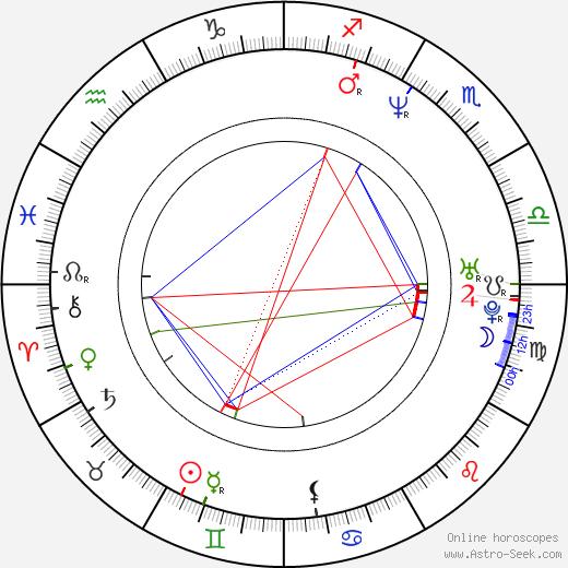 Glen Drover birth chart, Glen Drover astro natal horoscope, astrology
