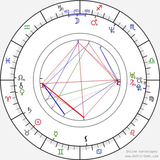 Greg Nutcher день рождения гороскоп, Greg Nutcher Натальная карта онлайн