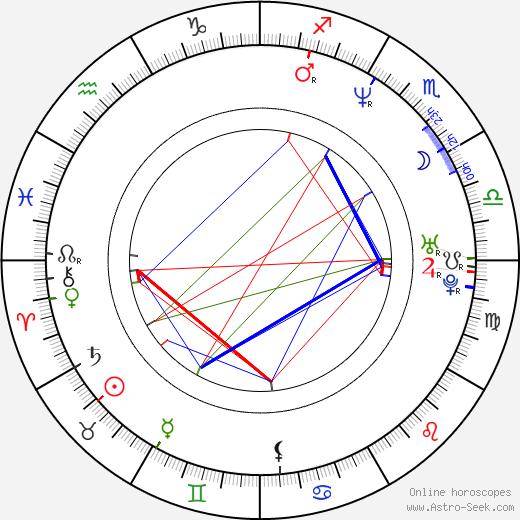 Hana Fialová birth chart, Hana Fialová astro natal horoscope, astrology