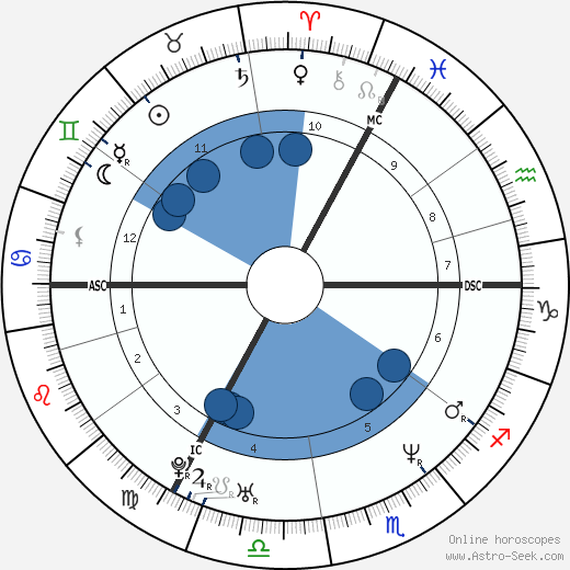 Héléna Noguerra wikipedia, horoscope, astrology, instagram