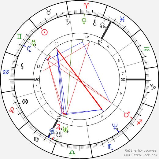 Héléna Noguerra birth chart, Héléna Noguerra astro natal horoscope, astrology