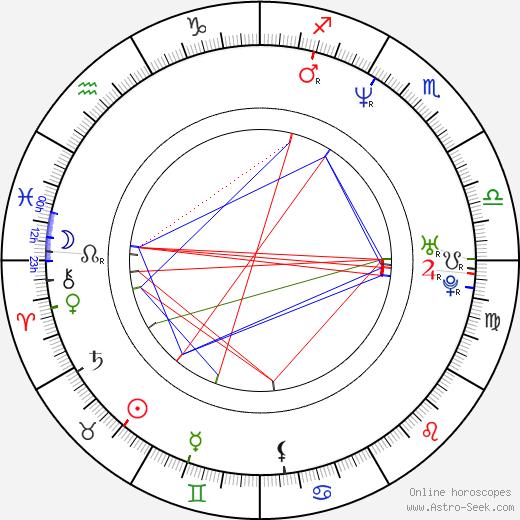Jana Mařasová tema natale, oroscopo, Jana Mařasová oroscopi gratuiti, astrologia