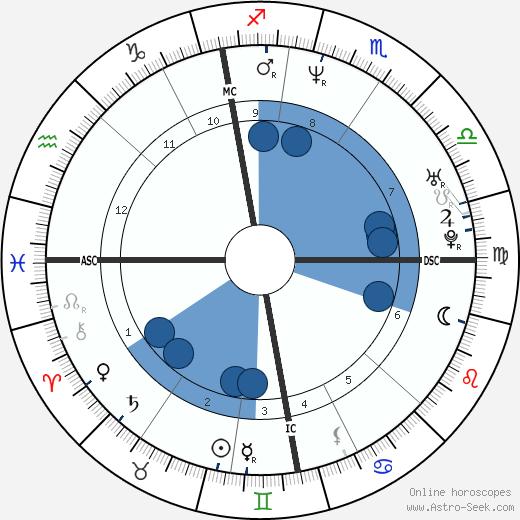 Klaus Dieckmann wikipedia, horoscope, astrology, instagram