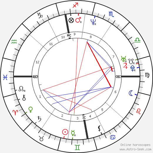 Klaus Dieckmann astro natal birth chart, Klaus Dieckmann horoscope, astrology