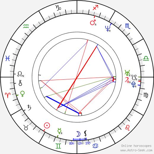 Laurent Courtiaud день рождения гороскоп, Laurent Courtiaud Натальная карта онлайн
