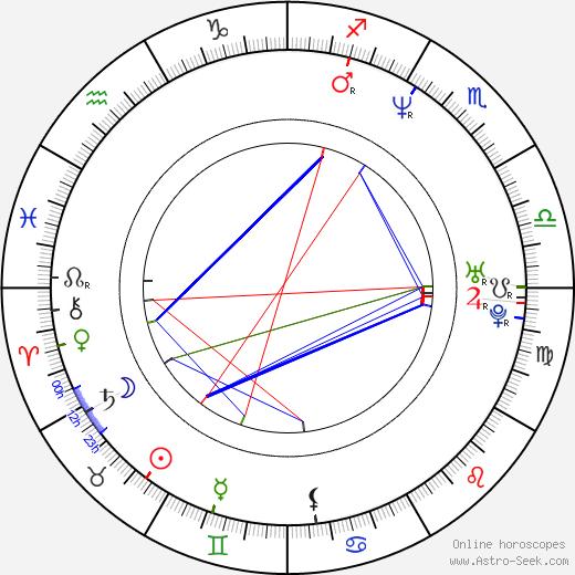 Martina Amati astro natal birth chart, Martina Amati horoscope, astrology