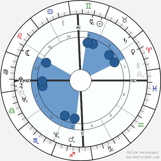 Maurice Barthélemy wikipedia, horoscope, astrology, instagram