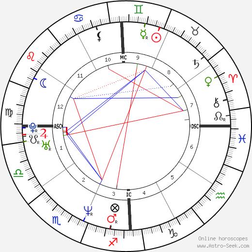 Maurice Barthélemy tema natale, oroscopo, Maurice Barthélemy oroscopi gratuiti, astrologia