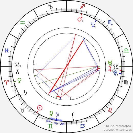 Melahat Abbasova birth chart, Melahat Abbasova astro natal horoscope, astrology