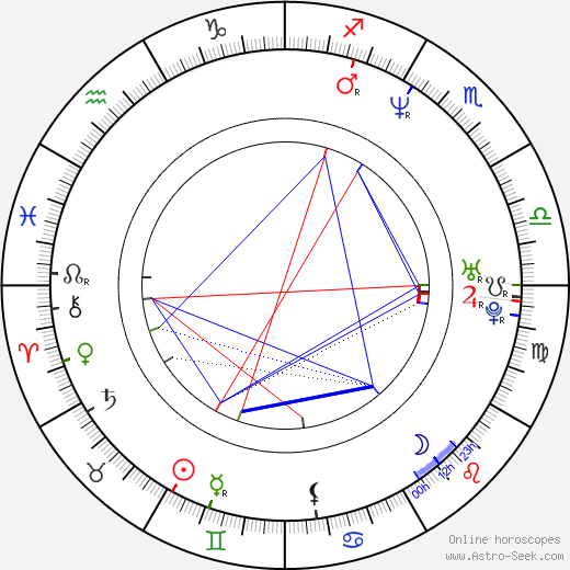 Michael Kelly astro natal birth chart, Michael Kelly horoscope, astrology
