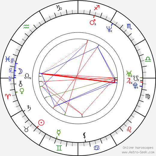 Miroslav Momcilović tema natale, oroscopo, Miroslav Momcilović oroscopi gratuiti, astrologia