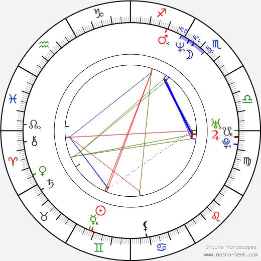 Mónica López astro natal birth chart, Mónica López horoscope, astrology