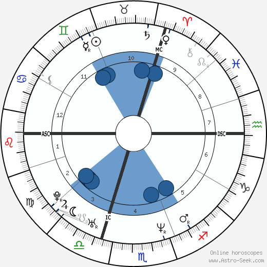 Olivier Sarkozy wikipedia, horoscope, astrology, instagram