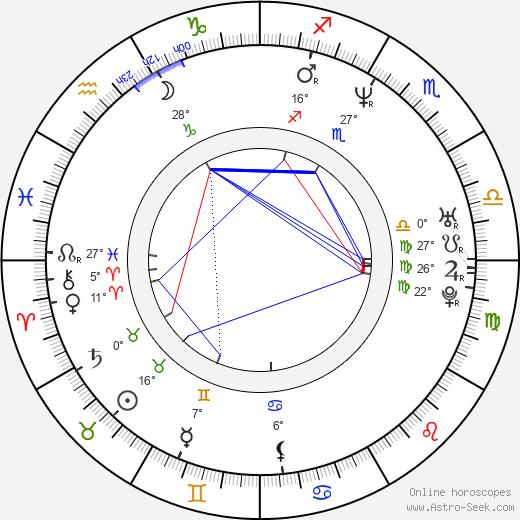 Radoslaw Pazura birth chart, biography, wikipedia 2018, 2019