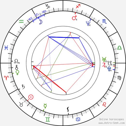 Radoslaw Pazura astro natal birth chart, Radoslaw Pazura horoscope, astrology