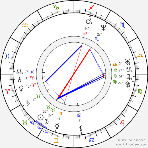 Ricardo Islas birth chart, biography, wikipedia 2019, 2020