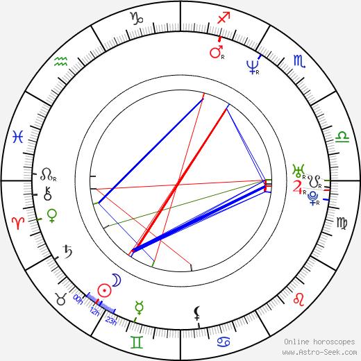 Ricardo Islas astro natal birth chart, Ricardo Islas horoscope, astrology