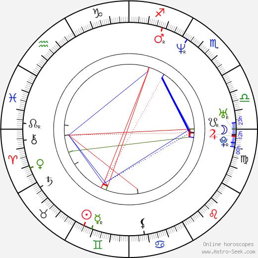 Roman Prygunov birth chart, Roman Prygunov astro natal horoscope, astrology