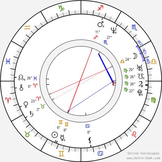 Rupert Murray birth chart, biography, wikipedia 2019, 2020