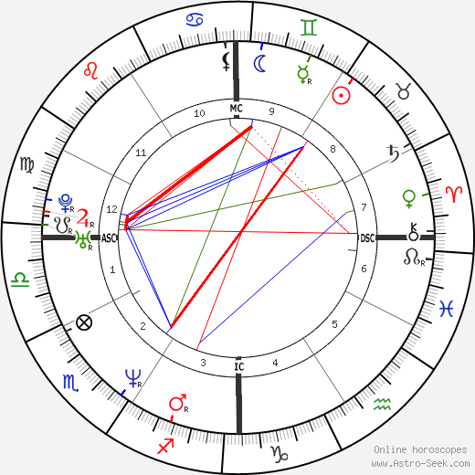 Sean Richard Sellers astro natal birth chart, Sean Richard Sellers horoscope, astrology