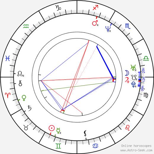 Simon Hunter birth chart, Simon Hunter astro natal horoscope, astrology