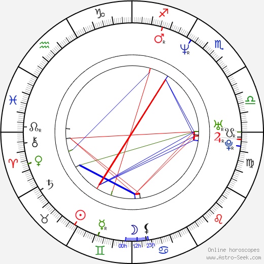 Thomas Vinterberg birth chart, Thomas Vinterberg astro natal horoscope, astrology